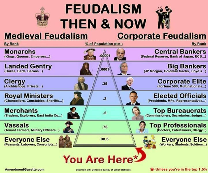 'Feudalism then & now'